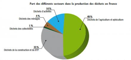 Part des différents secteurs dans la production des déchets en France