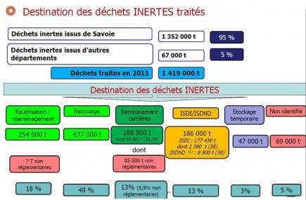 Destination1DIDechetBTP73