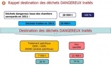 Destination3D3DDechetBTP73