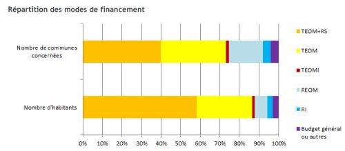2015financement