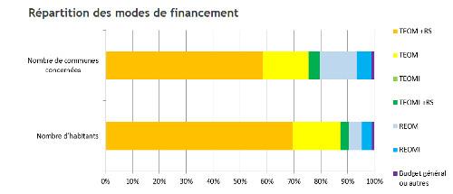 2018financement